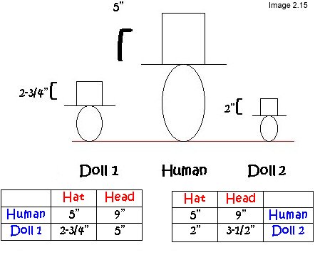 Lesson 2- Mastering Measuring Techniques